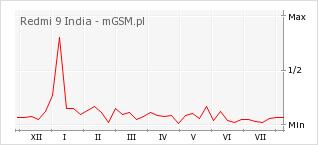 Wykres zmian popularności telefonu Redmi 9 India