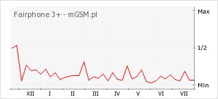 Wykres zmian popularności telefonu Fairphone 3+