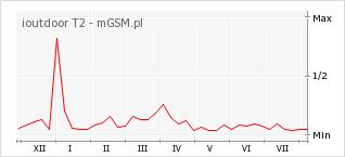 Wykres zmian popularności telefonu ioutdoor T2