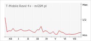 Wykres zmian popularności telefonu T-Mobile Revvl 4+