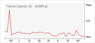 Wykres zmian popularności telefonu Tecno Camon 16
