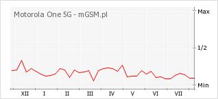 Wykres zmian popularności telefonu Motorola One 5G