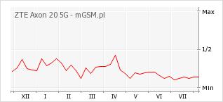 Wykres zmian popularności telefonu ZTE Axon 20 5G