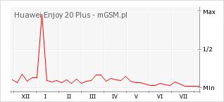 Wykres zmian popularności telefonu Huawei Enjoy 20 Plus