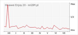 Wykres zmian popularności telefonu Huawei Enjoy 20