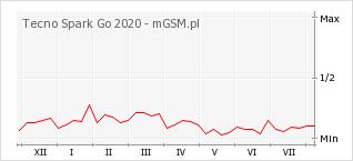 Wykres zmian popularności telefonu Tecno Spark Go 2020