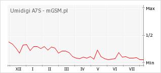 Wykres zmian popularności telefonu Umidigi A7S