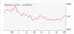 Wykres zmian popularności telefonu Realme 7 Pro