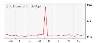 Wykres zmian popularności telefonu ZTE Libero 2