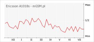Wykres zmian popularności telefonu Ericsson A1018s