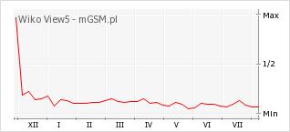 Wykres zmian popularności telefonu Wiko View5