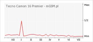 Wykres zmian popularności telefonu Tecno Camon 16 Premier