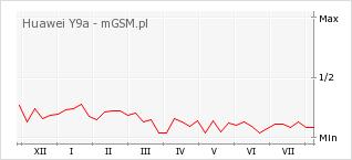 Wykres zmian popularności telefonu Huawei Y9a