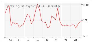 Wykres zmian popularności telefonu Samsung Galaxy S20 FE 5G