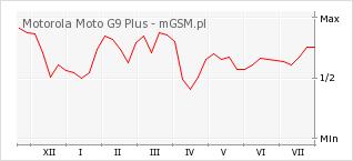 Wykres zmian popularności telefonu Motorola Moto G9 Plus