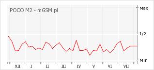 Wykres zmian popularności telefonu POCO M2