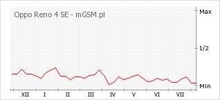 Wykres zmian popularności telefonu Oppo Reno 4 SE