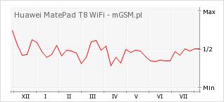 Wykres zmian popularności telefonu Huawei MatePad T8 WiFi