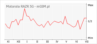 Wykres zmian popularności telefonu Motorola RAZR 5G