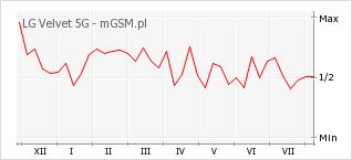 Wykres zmian popularności telefonu LG Velvet 5G