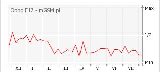 Wykres zmian popularności telefonu Oppo F17