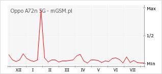 Wykres zmian popularności telefonu Oppo A72n 5G