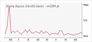 Wykres zmian popularności telefonu Sharp Aquos Zero5G basic