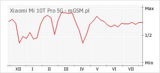 Wykres zmian popularności telefonu Xiaomi Mi 10T Pro 5G