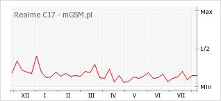 Wykres zmian popularności telefonu Realme C17
