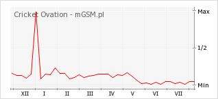 Wykres zmian popularności telefonu Cricket Ovation