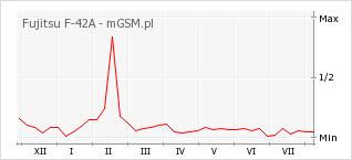 Wykres zmian popularności telefonu Fujitsu F-42A