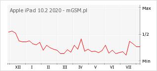 Wykres zmian popularności telefonu Apple iPad 10.2 2020