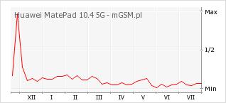 Wykres zmian popularności telefonu Huawei MatePad 10.4 5G