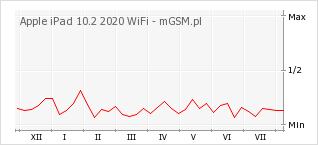Wykres zmian popularności telefonu Apple iPad 10.2 2020 WiFi