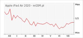 Wykres zmian popularności telefonu Apple iPad Air 2020