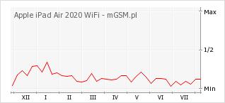 Wykres zmian popularności telefonu Apple iPad Air 2020 WiFi