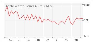 Wykres zmian popularności telefonu Apple Watch Series 6