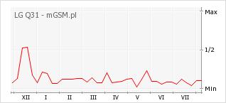 Wykres zmian popularności telefonu LG Q31