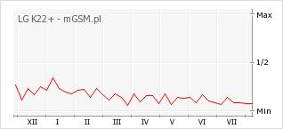 Wykres zmian popularności telefonu LG K22+
