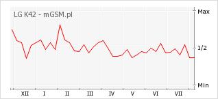 Wykres zmian popularności telefonu LG K42