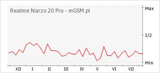 Wykres zmian popularności telefonu Realme Narzo 20 Pro