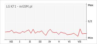 Wykres zmian popularności telefonu LG K71