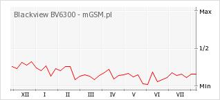 Wykres zmian popularności telefonu Blackview BV6300