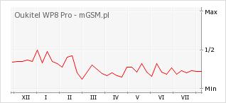 Wykres zmian popularności telefonu Oukitel WP8 Pro