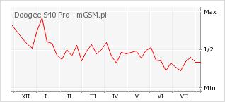 Wykres zmian popularności telefonu Doogee S40 Pro