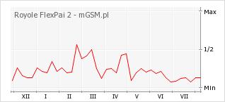 Wykres zmian popularności telefonu Royole FlexPai 2