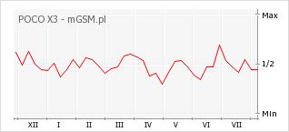 Wykres zmian popularności telefonu POCO X3