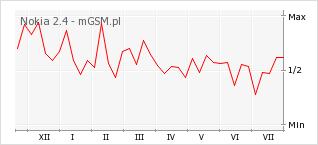 Wykres zmian popularności telefonu Nokia 2.4