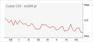 Wykres zmian popularności telefonu Cubot C30