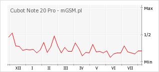 Wykres zmian popularności telefonu Cubot Note 20 Pro